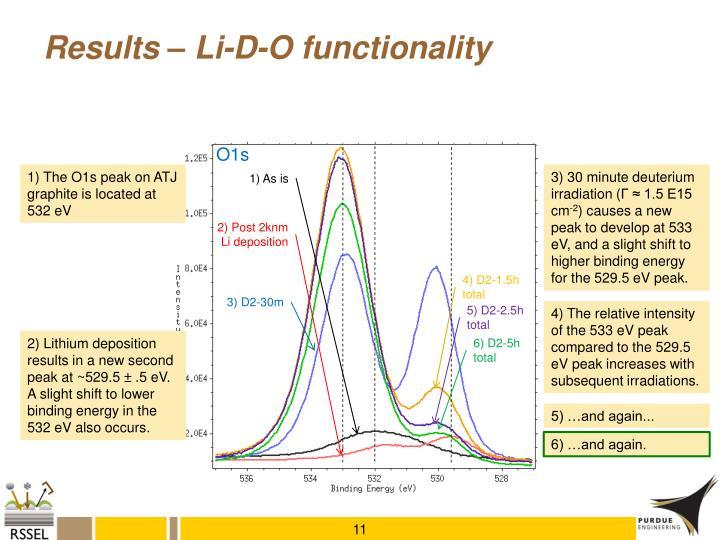 Results – Li-D-O functionality