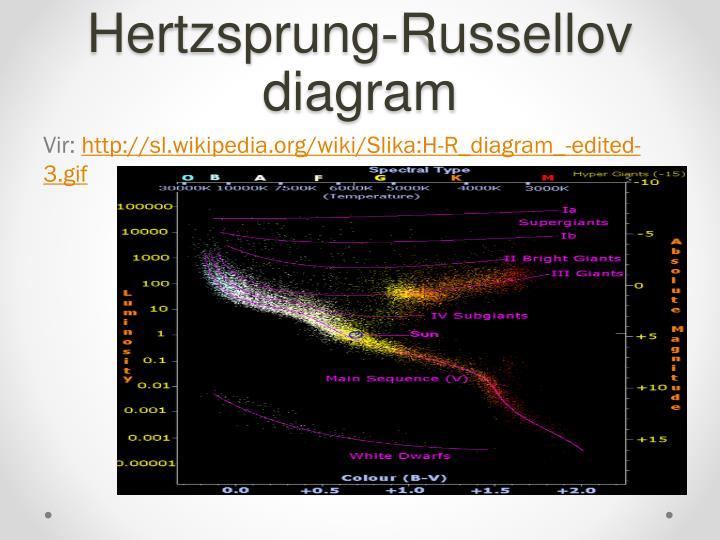 Hertzsprung-Russellov  diagram