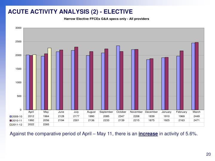 ACUTE ACTIVITY ANALYSIS (2) - ELECTIVE