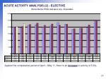 acute activity analysis 2 elective