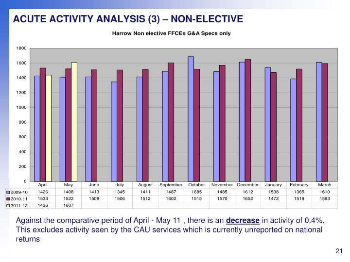 ACUTE ACTIVITY ANALYSIS (3) – NON-ELECTIVE