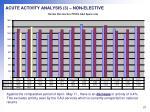 acute activity analysis 3 non elective