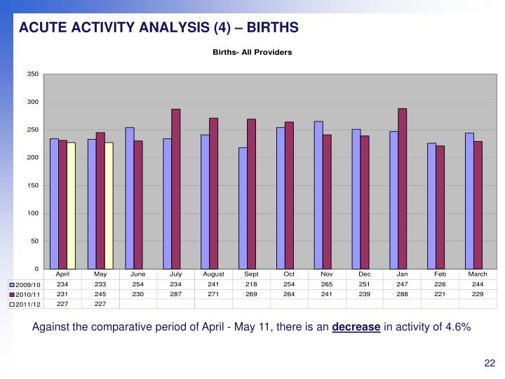 ACUTE ACTIVITY ANALYSIS (4) – BIRTHS