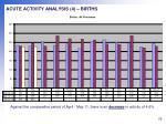 acute activity analysis 4 births