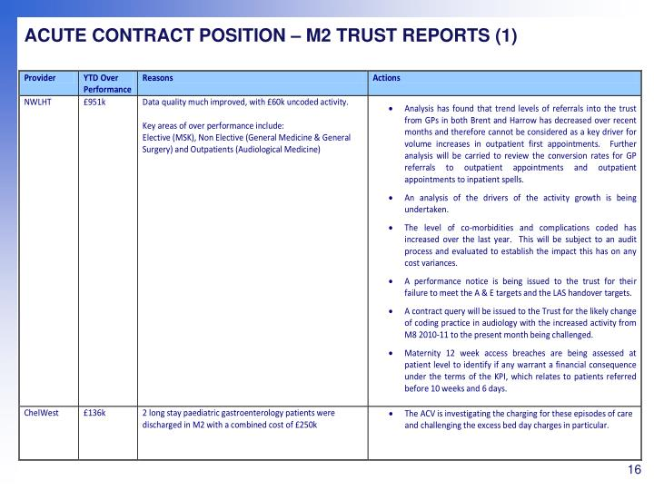 ACUTE CONTRACT POSITION – M2 TRUST REPORTS (1)