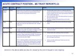 acute contract position m2 trust reports 2