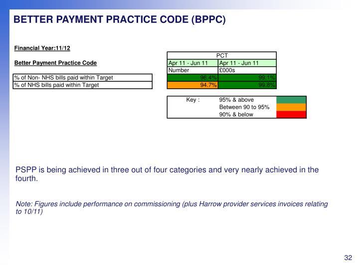 BETTER PAYMENT PRACTICE CODE (BPPC)
