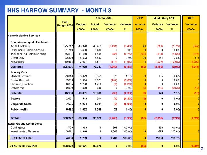 NHS HARROW SUMMARY  - MONTH 3