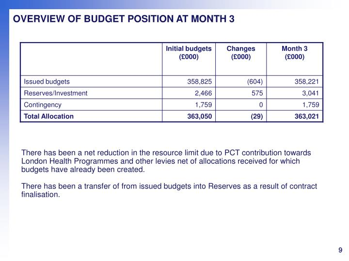 OVERVIEW OF BUDGET POSITION AT MONTH 3