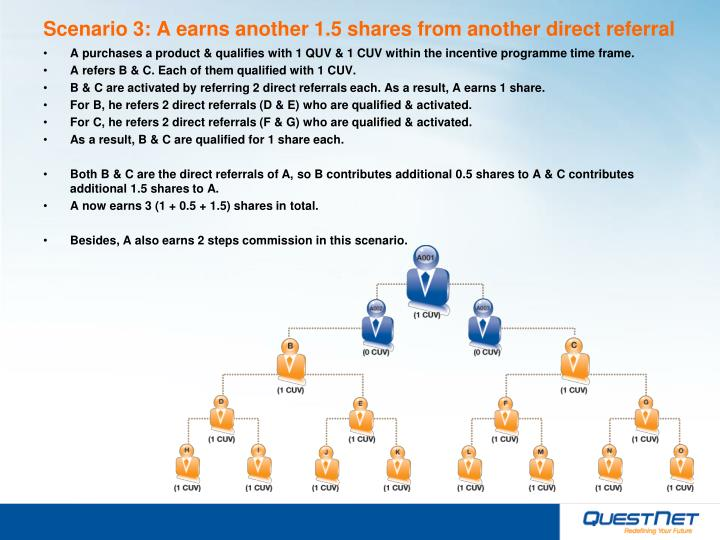 Scenario 3: A earns another 1.5 shares from another direct referral