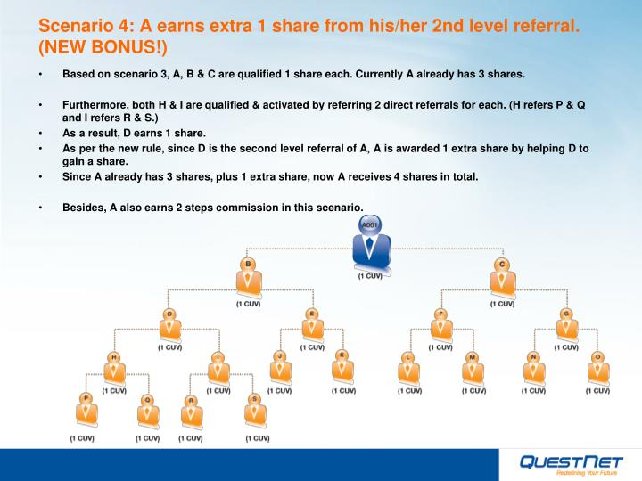 Scenario 4: A earns extra 1 share from his/her 2nd level referral. (NEW BONUS!)