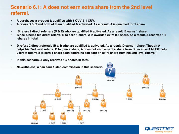 Scenario 6.1: A does not earn extra share from the 2nd level referral.