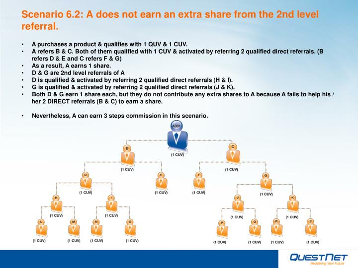 Scenario 6.2: A does not earn an extra share from the 2nd level referral.
