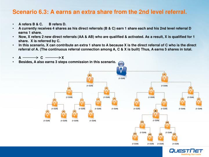 Scenario 6.3: A earns an extra share from the 2nd level referral.