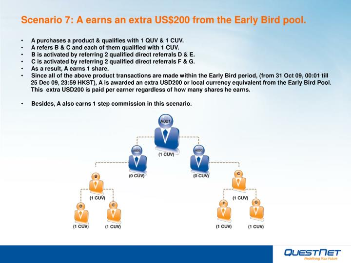 Scenario 7: A earns an extra US$200 from the Early Bird pool.