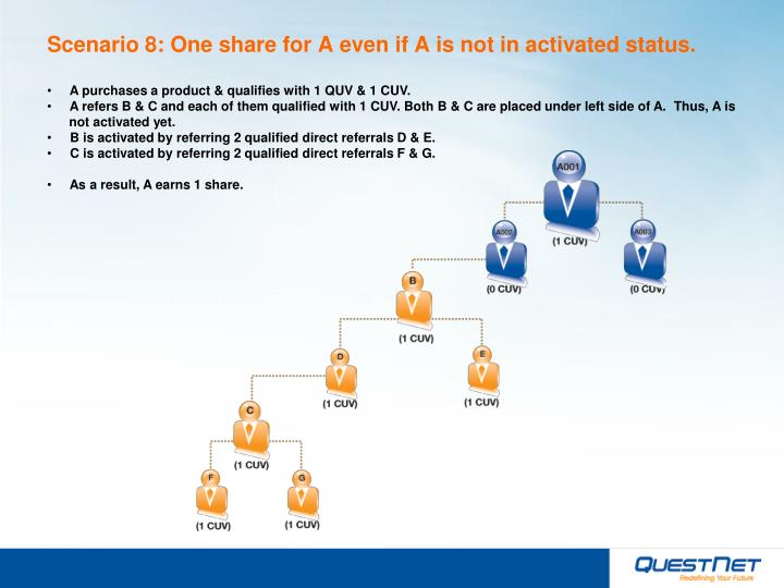 Scenario 8: One share for A even if A is not in activated status.