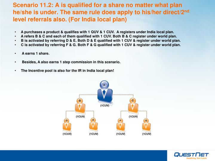 Scenario 11.2: A is qualified for a share no matter what plan he/she is under. The same rule does apply to his/her direct/2
