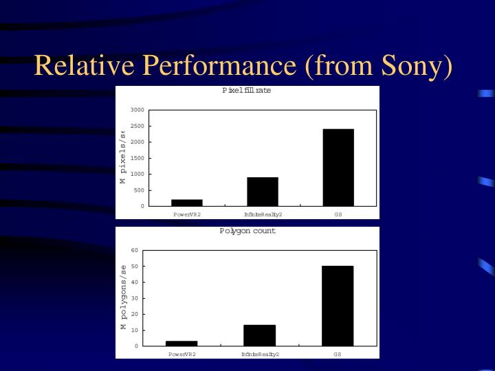 Relative Performance (from Sony)
