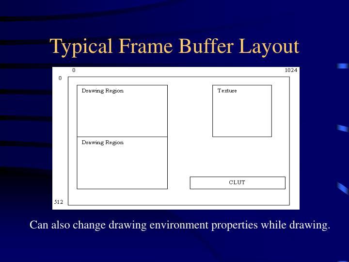 Typical Frame Buffer Layout