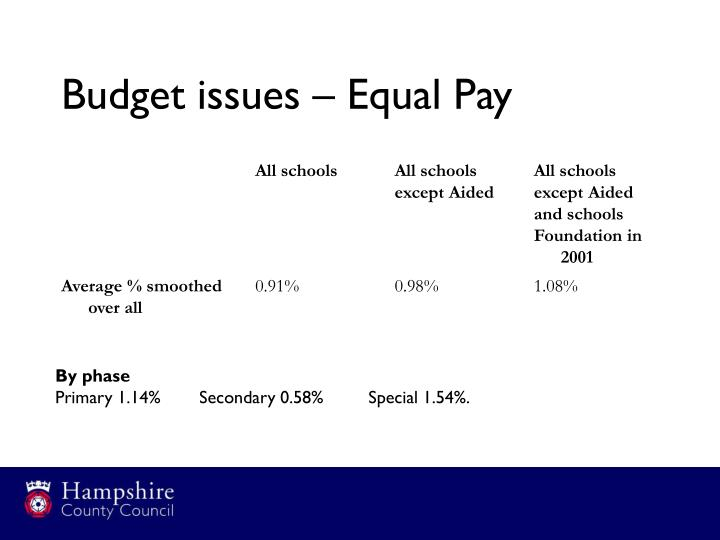 Budget issues – Equal Pay