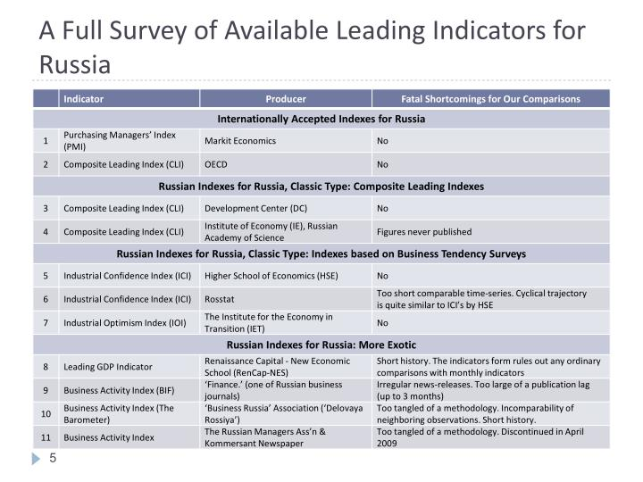 A Full Survey of Available Leading Indicators for Russia