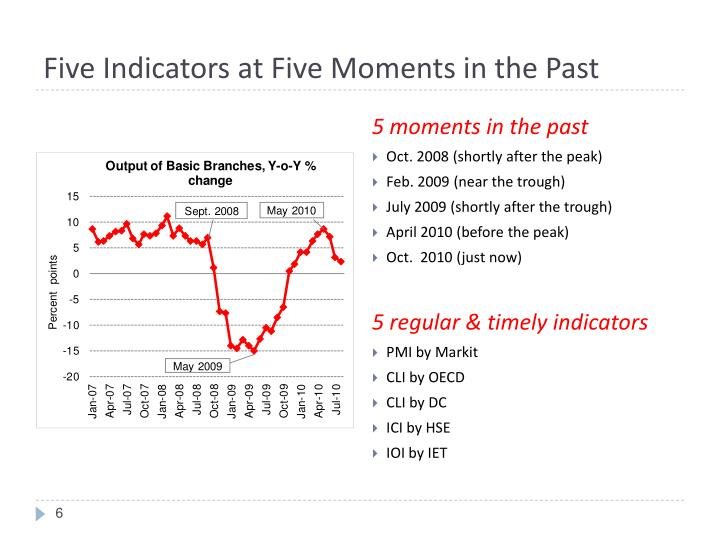 Five Indicators at Five Moments in the Past
