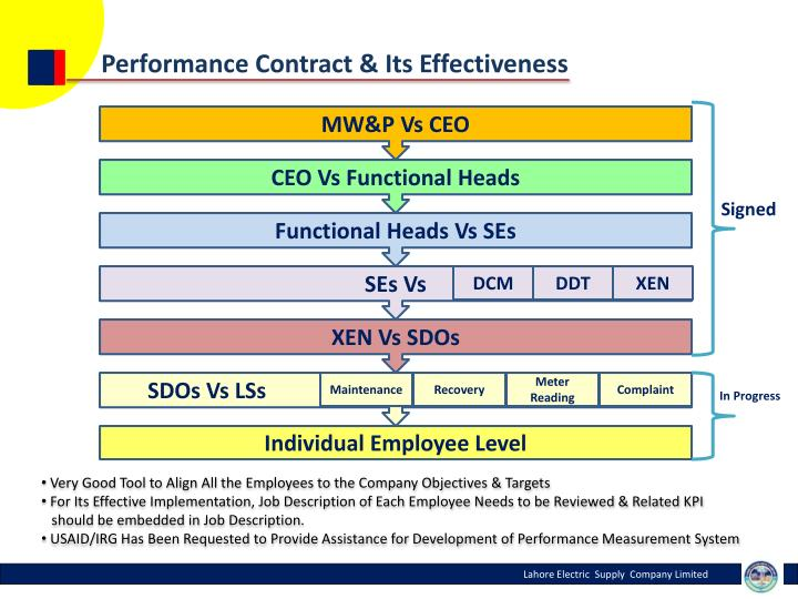 Performance Contract & Its Effectiveness