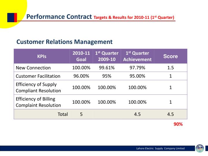 Performance Contract