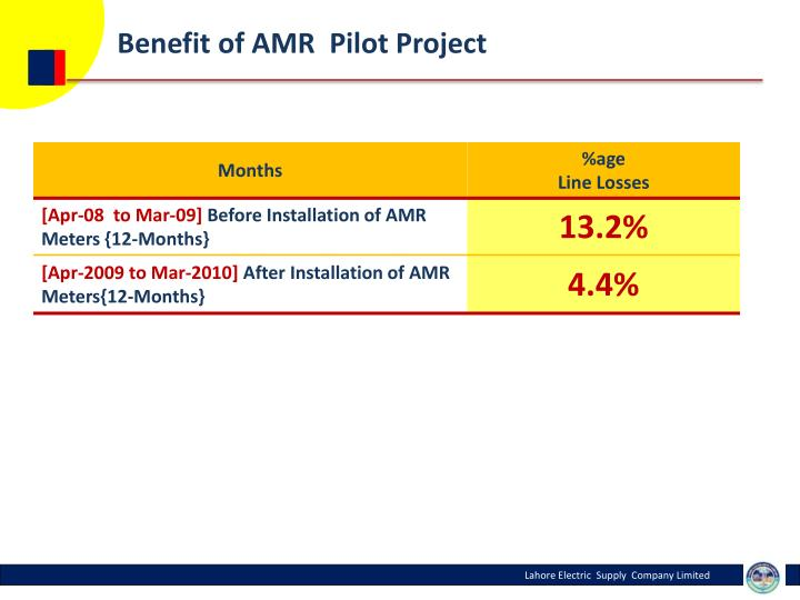 Benefit of AMR  Pilot Project