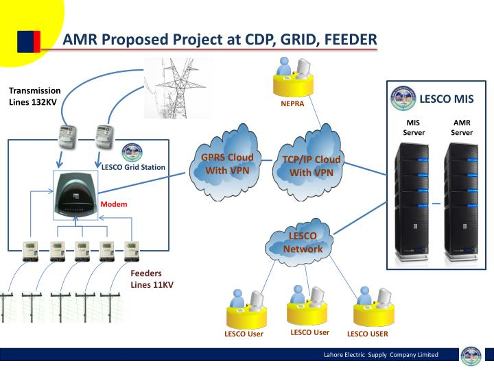 AMR Proposed Project at CDP, GRID, FEEDER