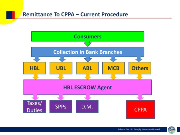 Remittance To CPPA – Current Procedure