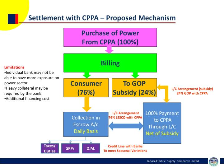 Settlement with CPPA – Proposed Mechanism
