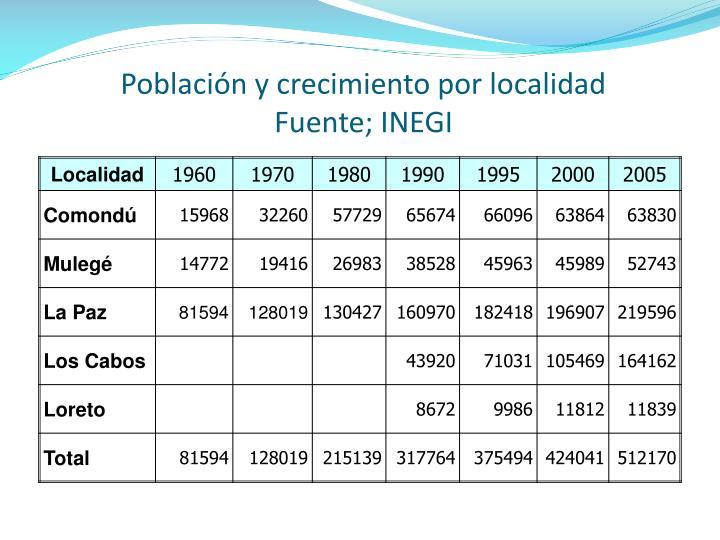 Población y crecimiento por localidad