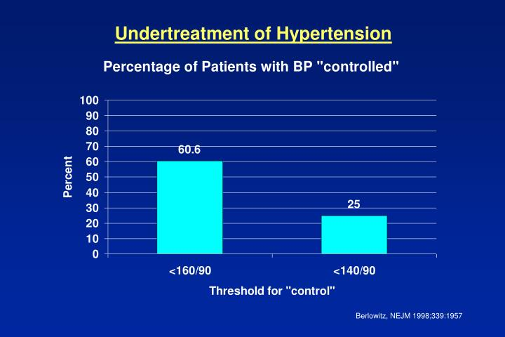 Undertreatment of Hypertension