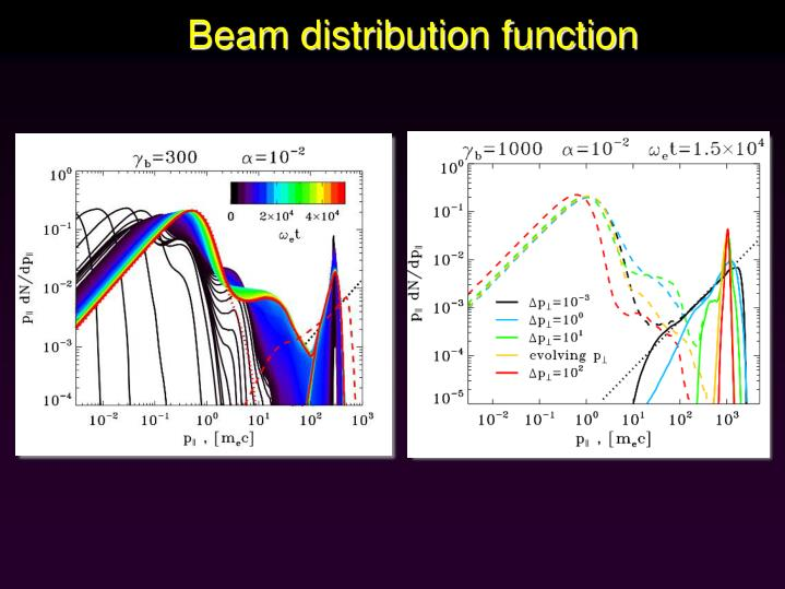 Beam distribution function