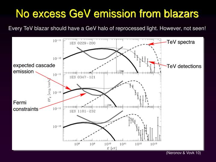 No excess GeV emission from blazars
