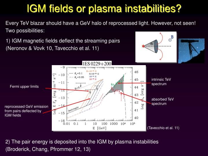 1) IGM magnetic fields deflect the streaming pairs (Neronov & Vovk 10, Tavecchio et al. 11)