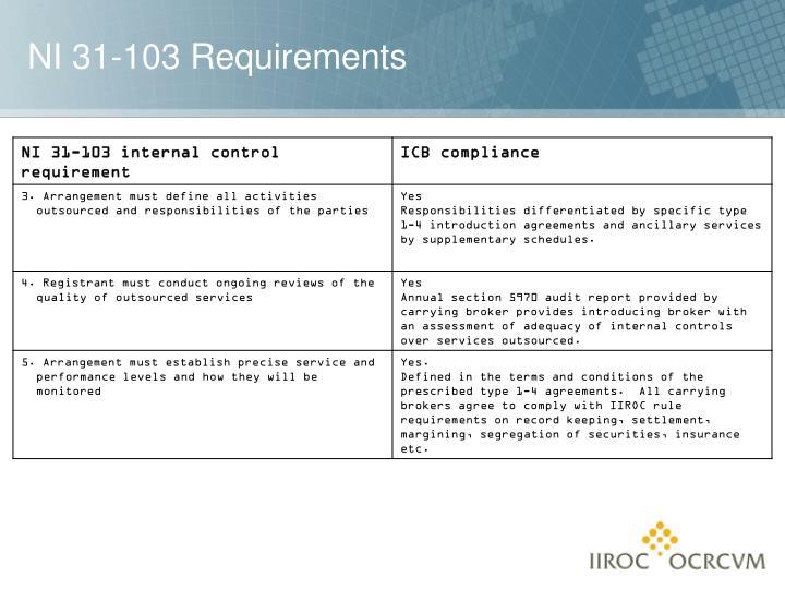 NI 31-103 Requirements
