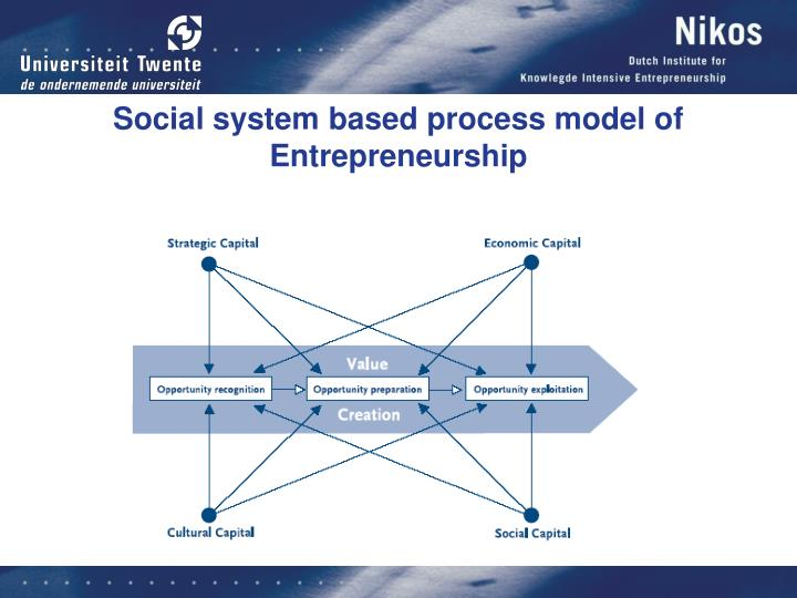 Social system based process model of Entrepreneurship