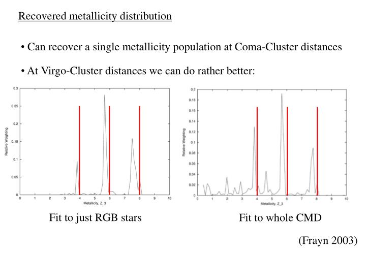 Recovered metallicity distribution