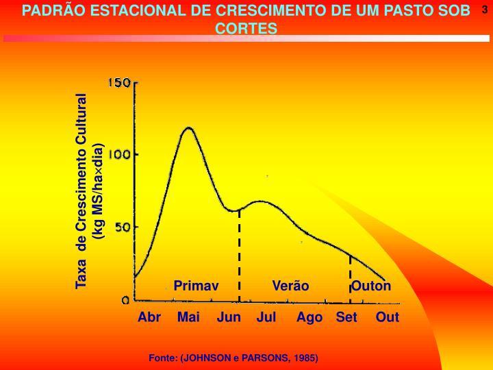 PADRÃO ESTACIONAL DE CRESCIMENTO DE UM PASTO SOB CORTES