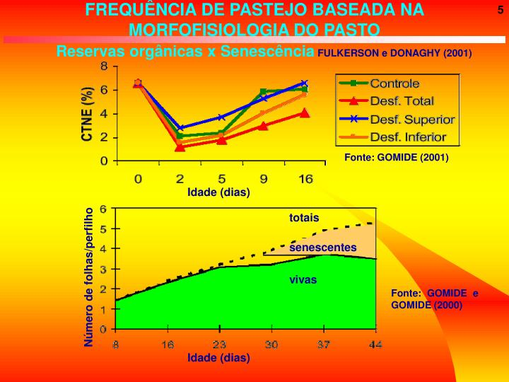 FREQUÊNCIA DE PASTEJO BASEADA NA MORFOFISIOLOGIA DO PASTO