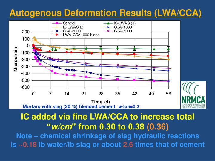 Autogenous Deformation Results (LWA/CCA)