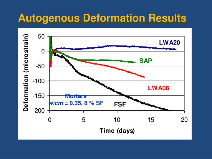 Autogenous Deformation Results