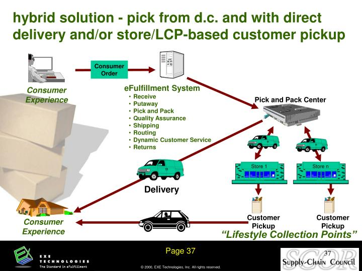 hybrid solution - pick from d.c. and with direct delivery and/or store/LCP-based customer pickup