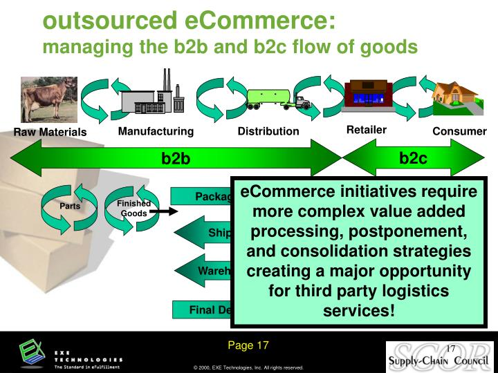 outsourced eCommerce:
