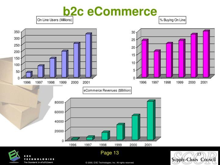 b2c eCommerce