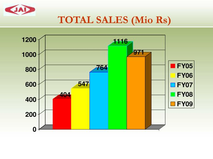 TOTAL SALES (Mio Rs)
