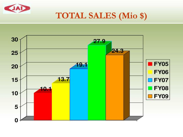 TOTAL SALES (Mio $)