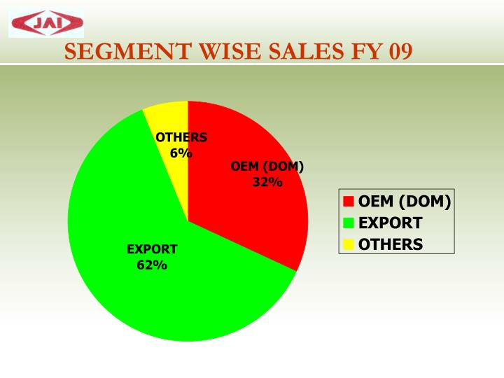 SEGMENT WISE SALES FY 09